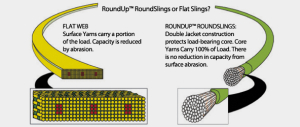 About Round Slings